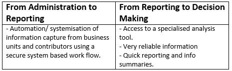 Cash Flow Forecasting Moving Value Levels