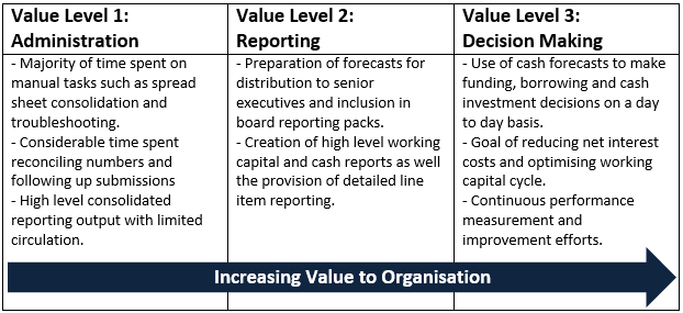 Cash Flow Forecasting Value Levels