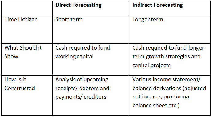 What is Cash Flow Forecasting?