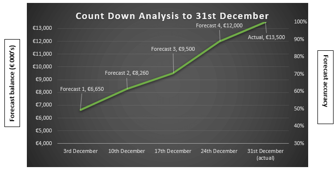 Count down analysis line graph