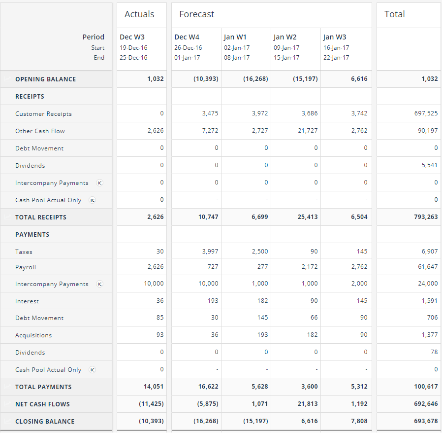 Cash Flow Template | Cash Flow Forecasting Template