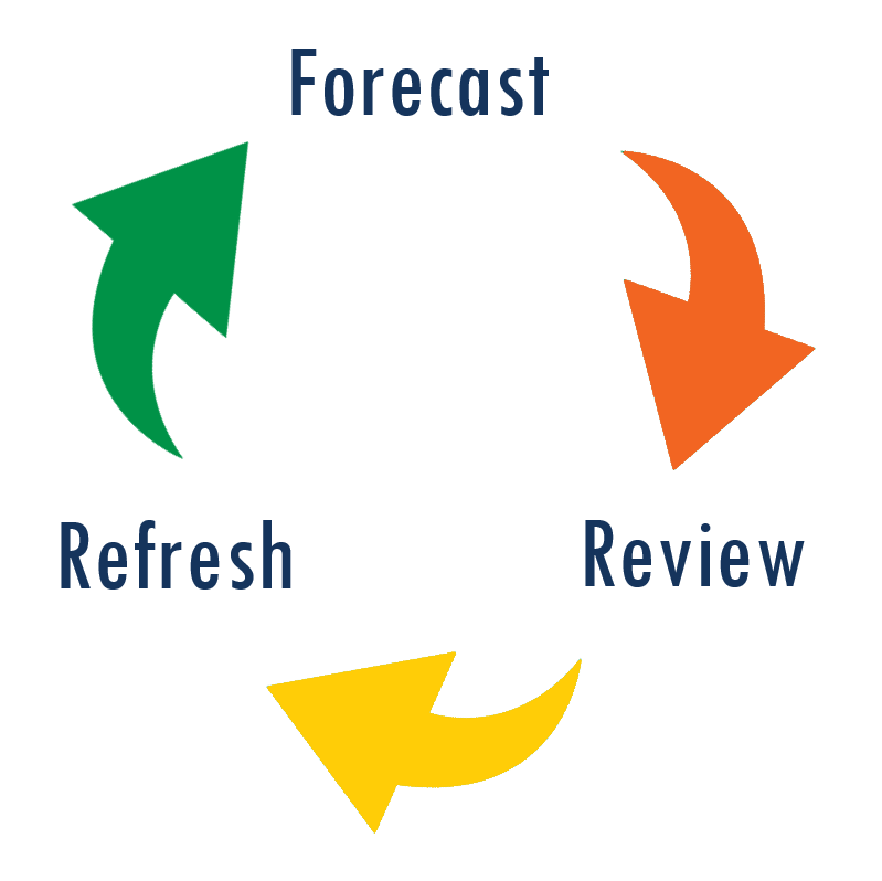 Forecast Review Refresh