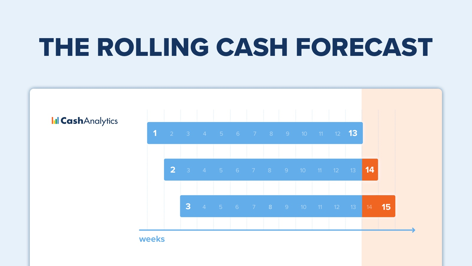 Image for Why All Our Clients Use Rolling Cash Flow Forecasts