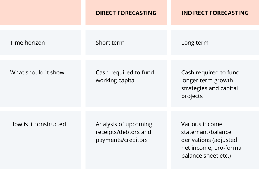 How to choose a forecasting method